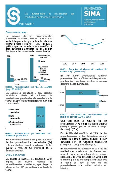 Informe actividad SIMA abril 17