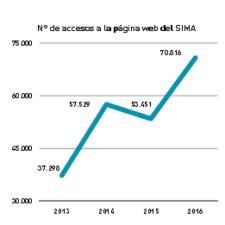 grafico-pag-web-2013-2016